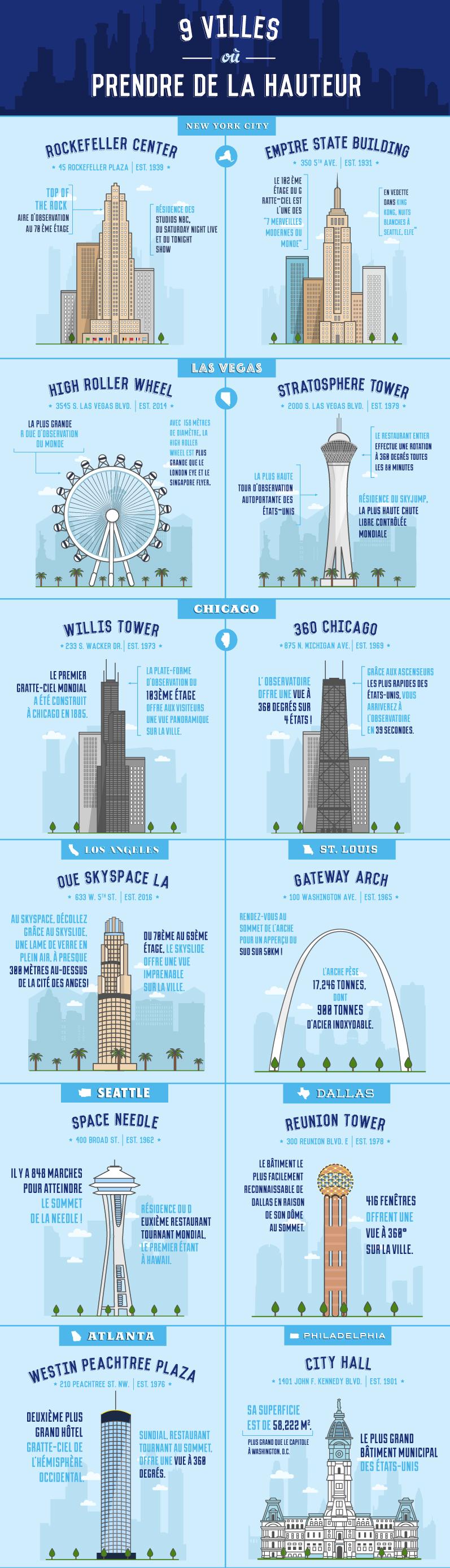 Infographie montrant 9 gratte-ciel incontournables aux États-Unis
